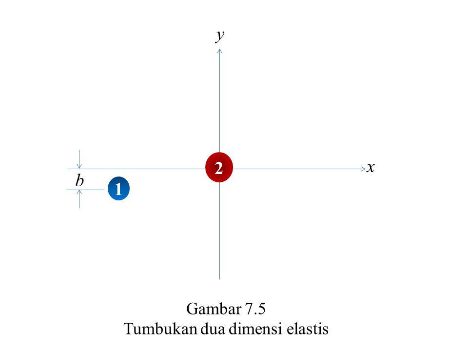 Tumbukan dua dimensi elastis