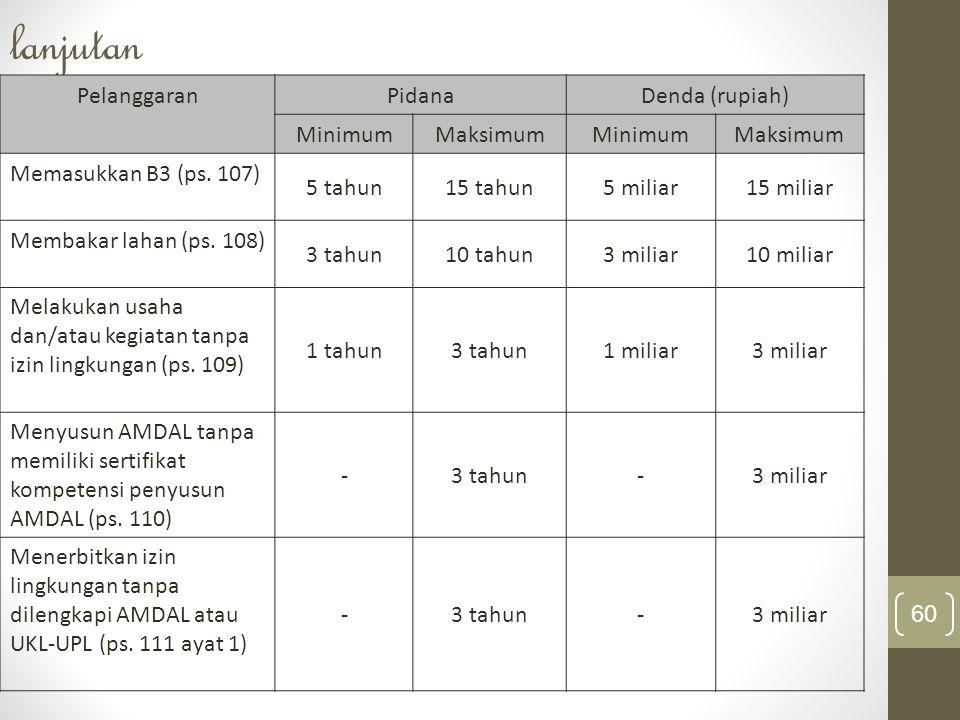 lanjutan Pelanggaran Pidana Denda (rupiah) Minimum Maksimum