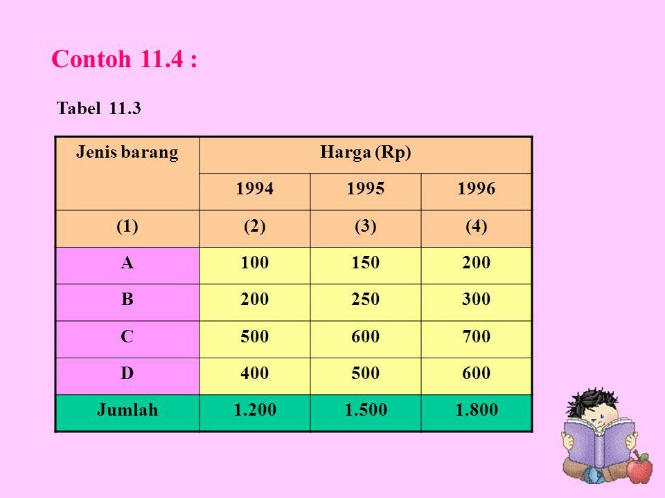 Contoh 11.4 : Tabel 11.3 Jenis barang Harga (Rp) 1994 1995 1996 (1)
