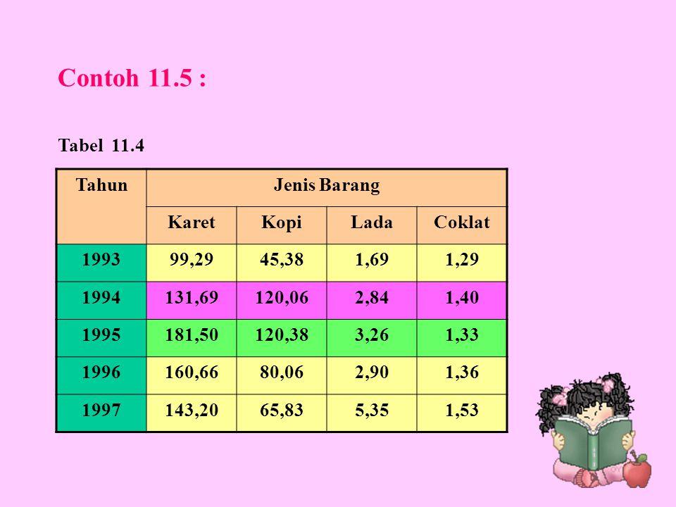 Contoh 11.5 : Tabel 11.4 Tahun Jenis Barang Karet Kopi Lada Coklat