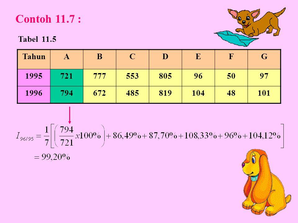Contoh 11.7 : Tabel 11.5 Tahun A B C D E F G 1995 721 777 553 805 96