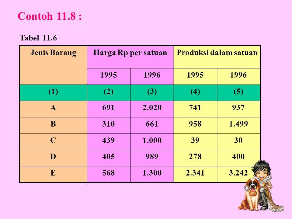 Contoh 11.8 : Tabel 11.6 Jenis Barang Harga Rp per satuan
