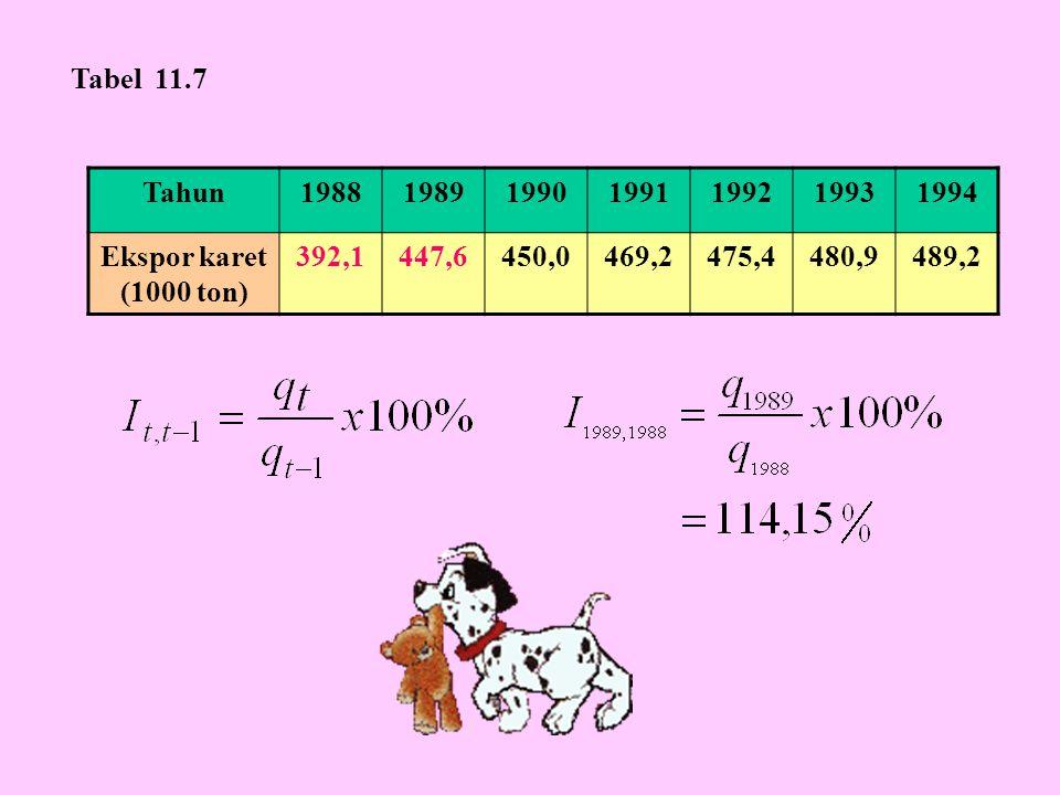 Tabel 11.7 Tahun. 1988. 1989. 1990. 1991. 1992. 1993. 1994. Ekspor karet (1000 ton) 392,1.