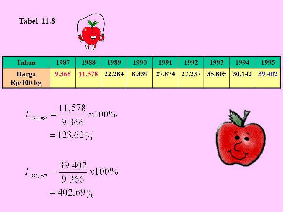 Tabel 11.8 Tahun. 1987. 1988. 1989. 1990. 1991. 1992. 1993. 1994. 1995. Harga Rp/100 kg.