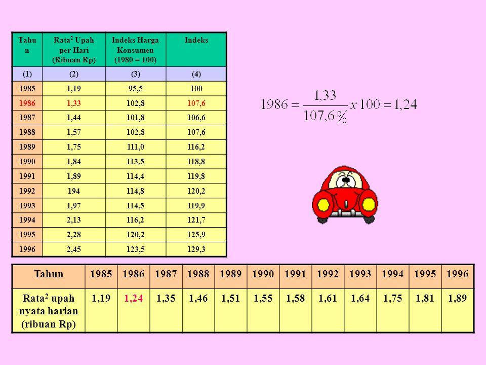Rata2 upah nyata harian (ribuan Rp) 1,19 1,24 1,35 1,46 1,51 1,55 1,58