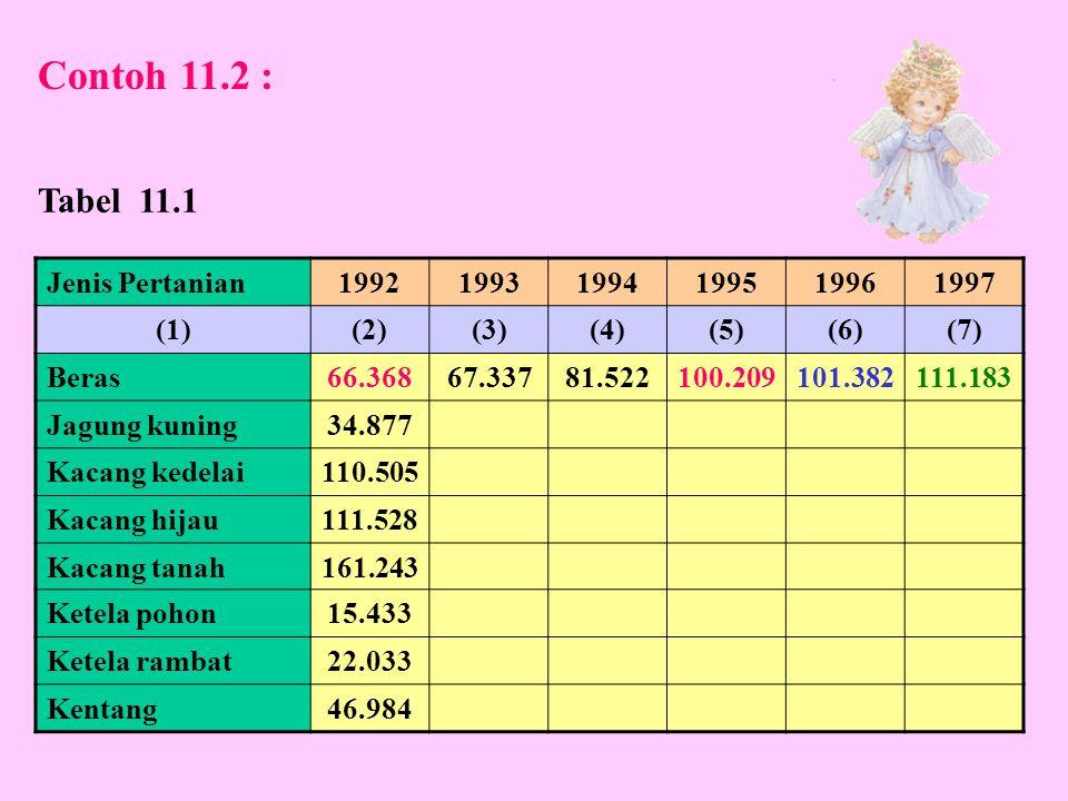 Contoh 11.2 : Tabel 11.1 Jenis Pertanian 1992 1993 1994 1995 1996 1997