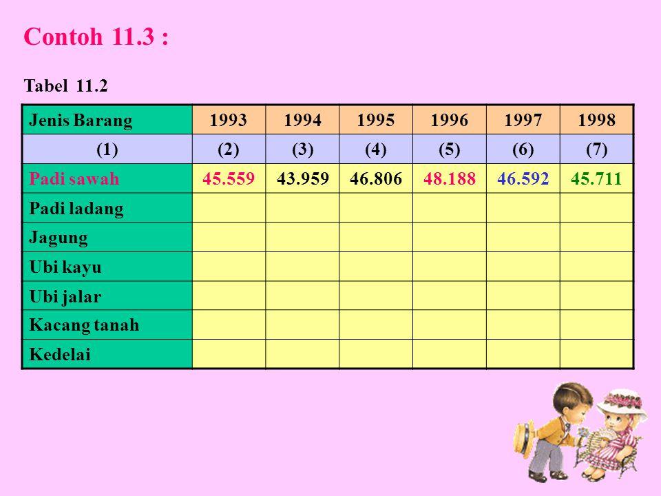 Contoh 11.3 : Tabel 11.2 Jenis Barang 1993 1994 1995 1996 1997 1998