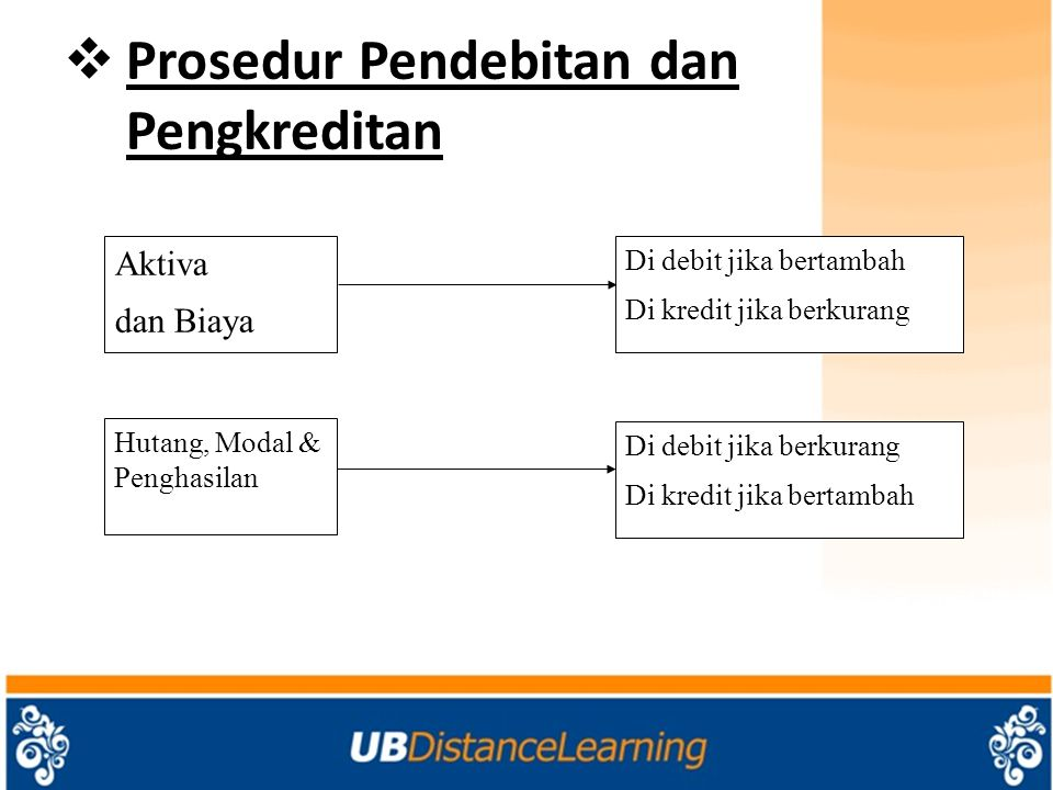 Prosedur Pendebitan dan Pengkreditan