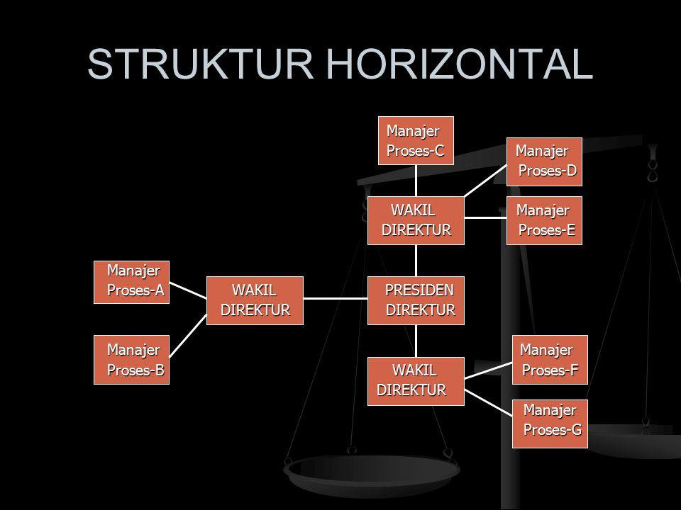 STRUKTUR HORIZONTAL Manajer Proses-C Manajer Proses-D WAKIL Manajer