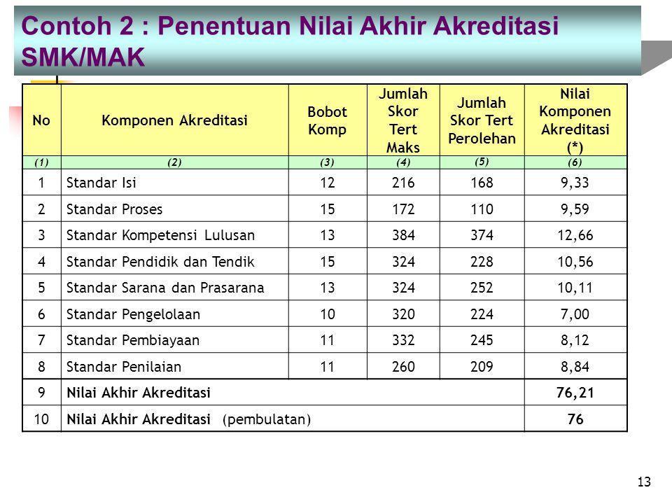 Jumlah Skor Tert Perolehan Nilai Komponen Akreditasi (*)
