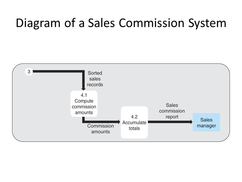 Diagram of a Sales Commission System