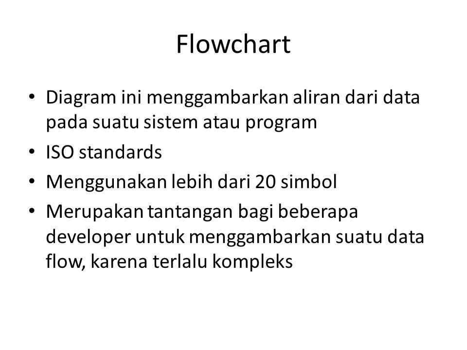 Flowchart Diagram ini menggambarkan aliran dari data pada suatu sistem atau program. ISO standards.