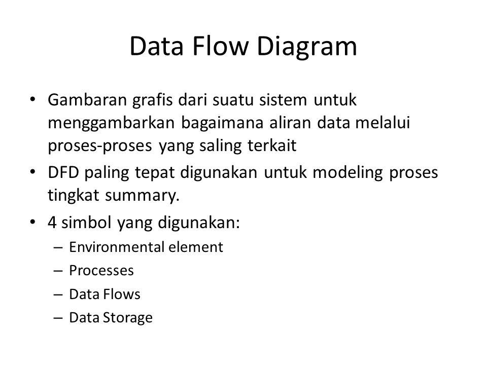 Data Flow Diagram Gambaran grafis dari suatu sistem untuk menggambarkan bagaimana aliran data melalui proses-proses yang saling terkait.