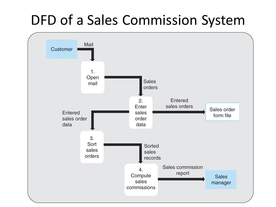 DFD of a Sales Commission System