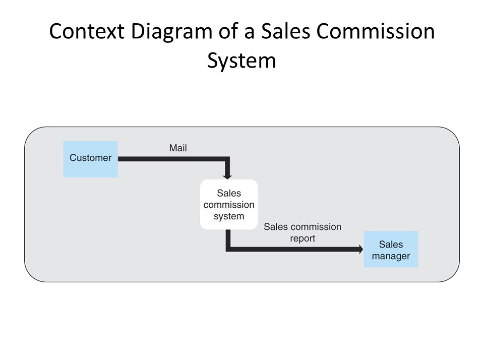 Context Diagram of a Sales Commission System