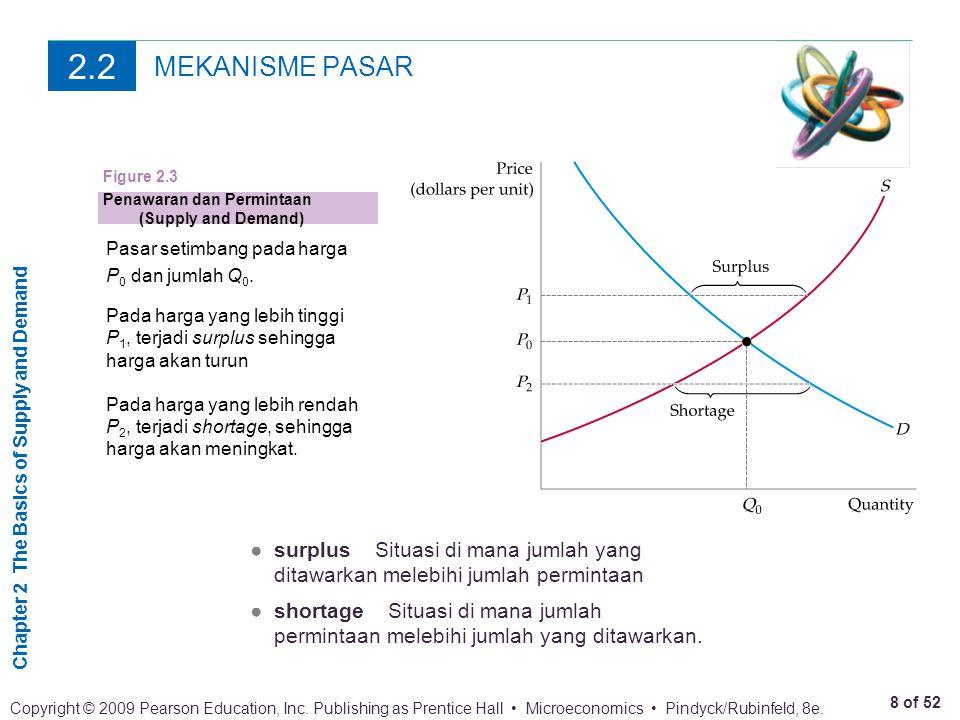 2.2 MEKANISME PASAR. Figure 2.3. Penawaran dan Permintaan (Supply and Demand) Pasar setimbang pada harga.