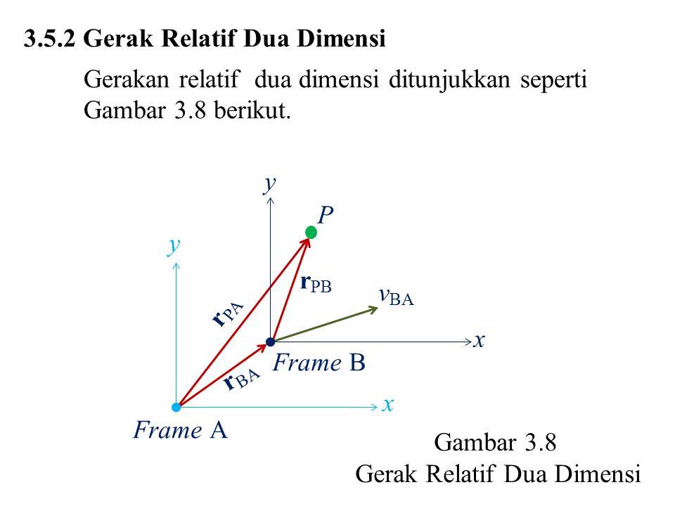 3.5.2 Gerak Relatif Dua Dimensi