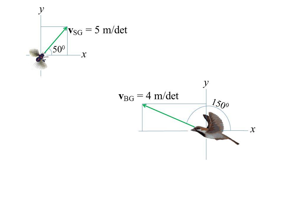 x y vSG = 5 m/det 500 vBG = 4 m/det x y 1500