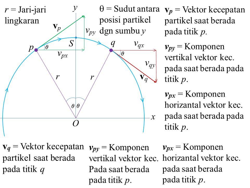 r = Jari-jari lingkaran vp = Vektor kecepatan