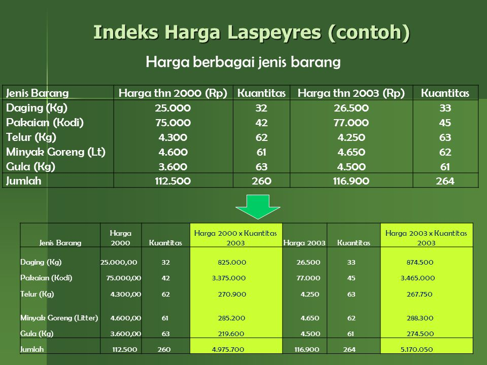 Indeks Harga Laspeyres (contoh)