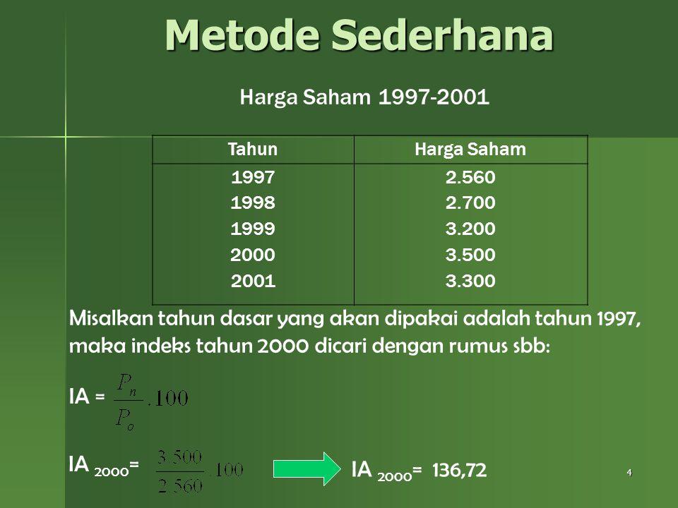 Metode Sederhana Harga Saham 1997-2001