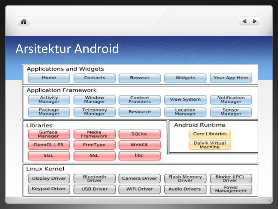 Arsitektur Android