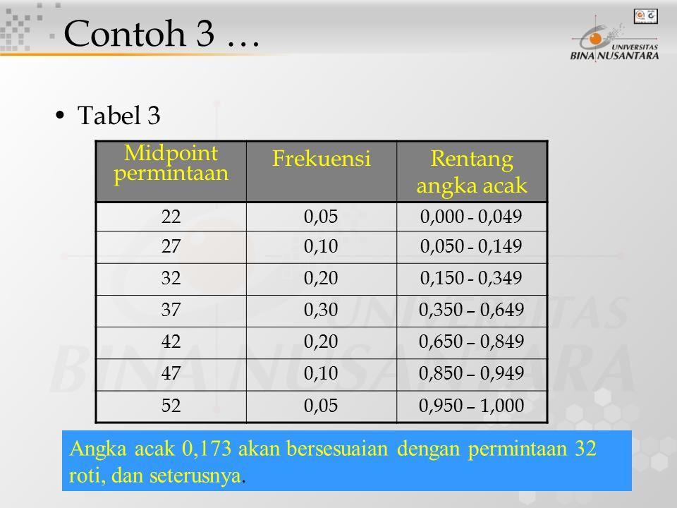 Contoh 3 … Tabel 3 Midpoint permintaan Frekuensi Rentang angka acak