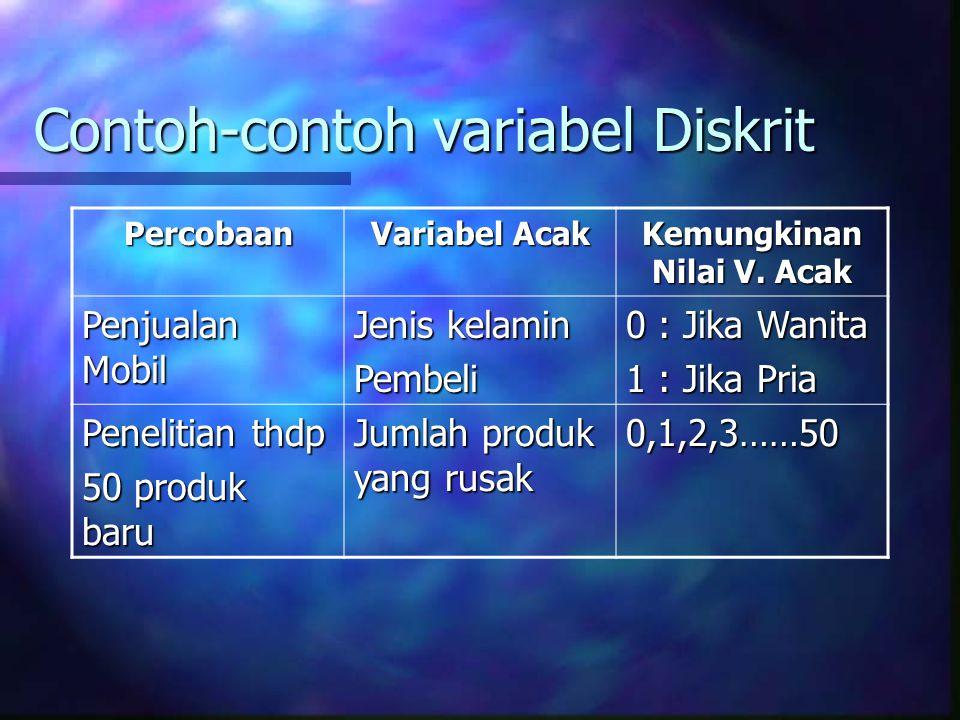 Contoh-contoh variabel Diskrit