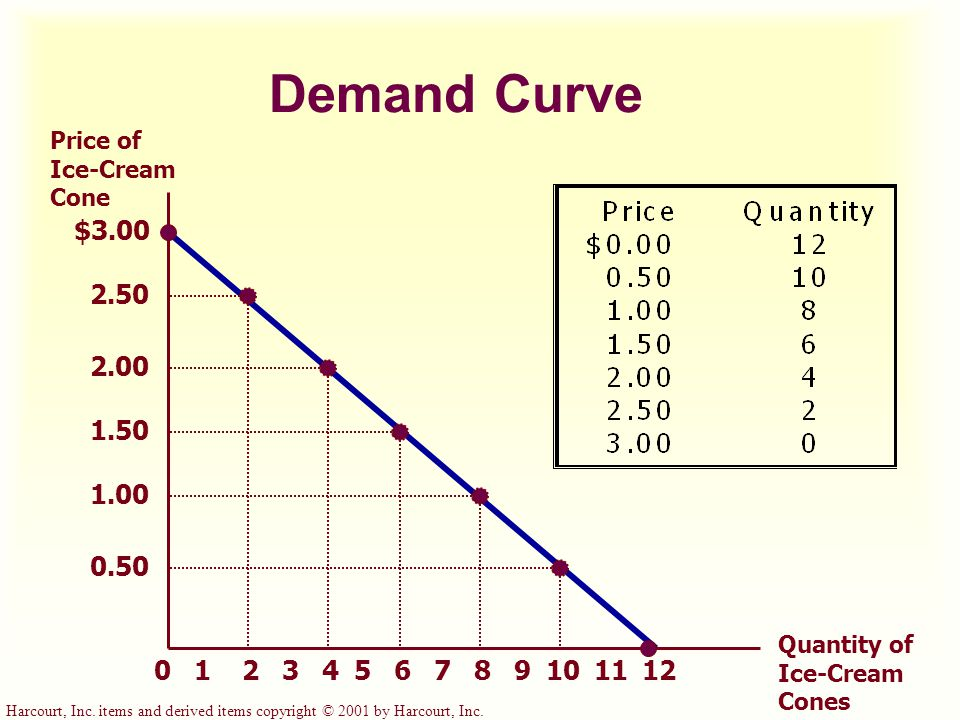 Demand Curve Price of Ice-Cream Cone. $3.00. 2.50. 2.00. 1.50. 1.00. 0.50. Quantity of Ice-Cream Cones.