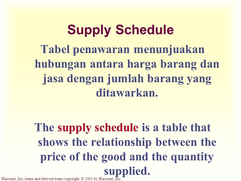 Supply Schedule Tabel penawaran menunjuakan hubungan antara harga barang dan jasa dengan jumlah barang yang ditawarkan.
