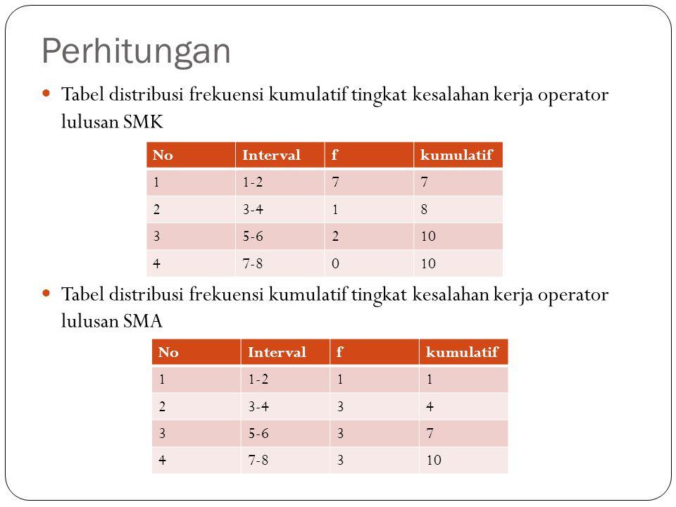 Perhitungan Tabel distribusi frekuensi kumulatif tingkat kesalahan kerja operator lulusan SMK.