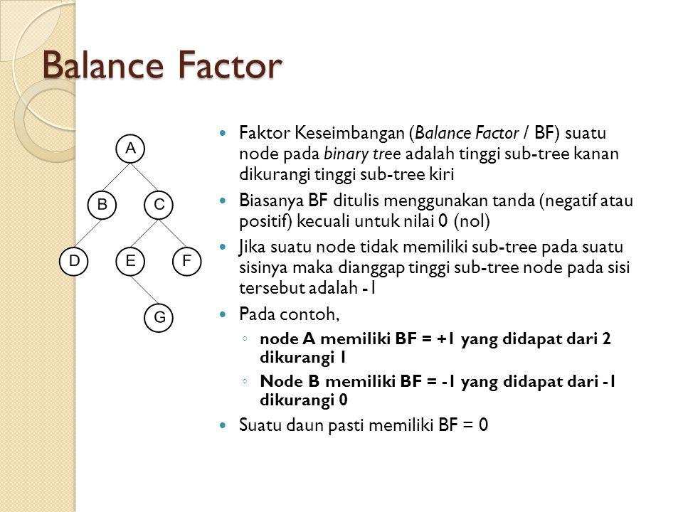 Balance Factor Faktor Keseimbangan (Balance Factor / BF) suatu node pada binary tree adalah tinggi sub-tree kanan dikurangi tinggi sub-tree kiri.