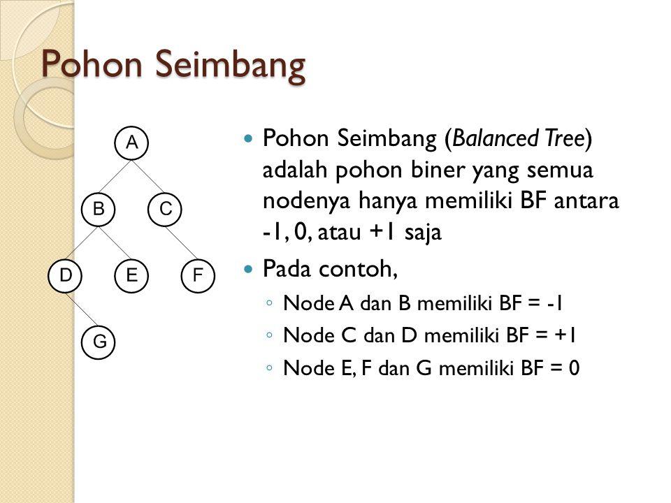 Pohon Seimbang Pohon Seimbang (Balanced Tree) adalah pohon biner yang semua nodenya hanya memiliki BF antara -1, 0, atau +1 saja.
