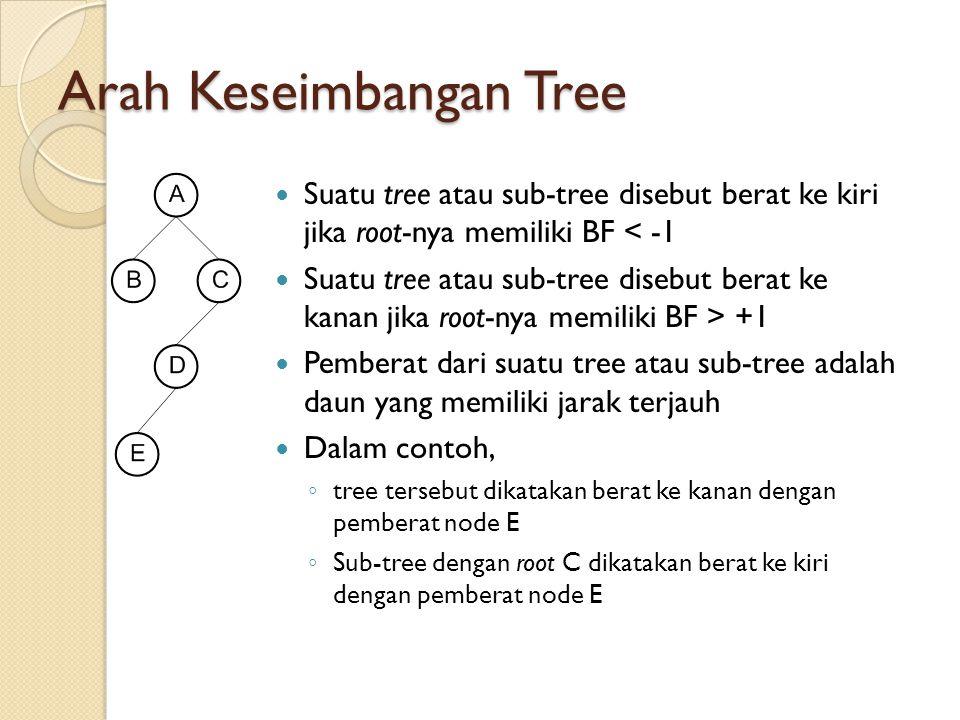 Arah Keseimbangan Tree