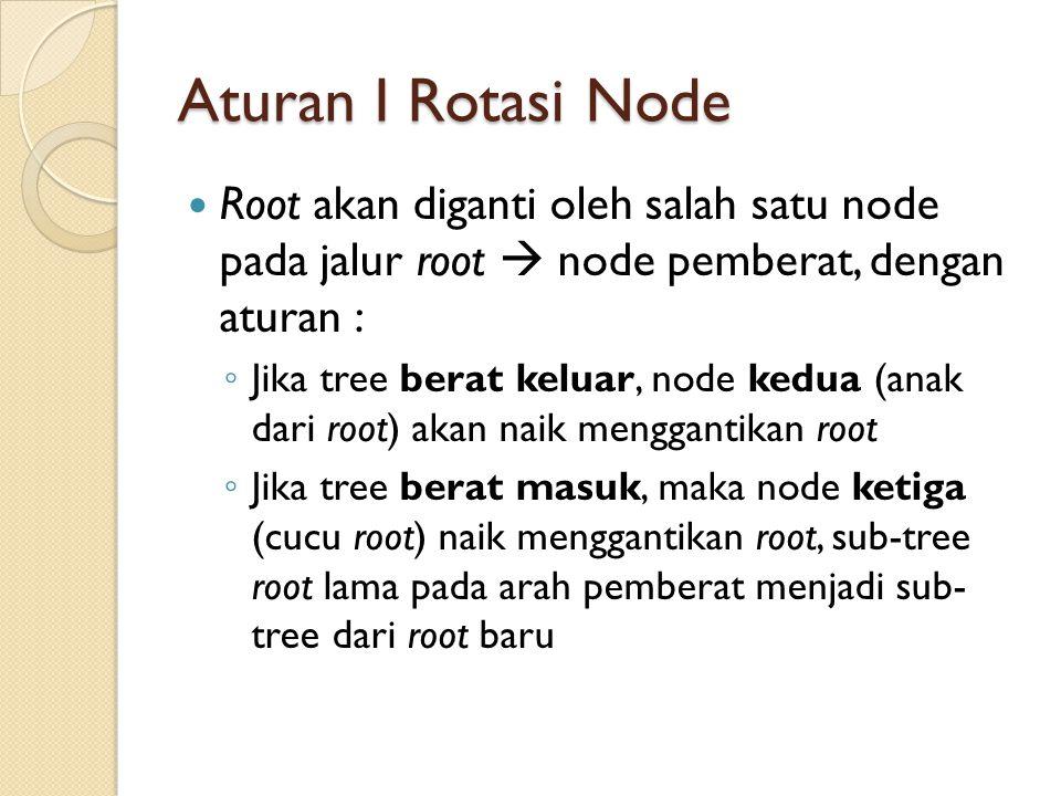 Aturan I Rotasi Node Root akan diganti oleh salah satu node pada jalur root  node pemberat, dengan aturan :