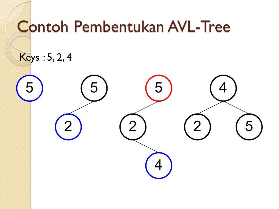 Contoh Pembentukan AVL-Tree