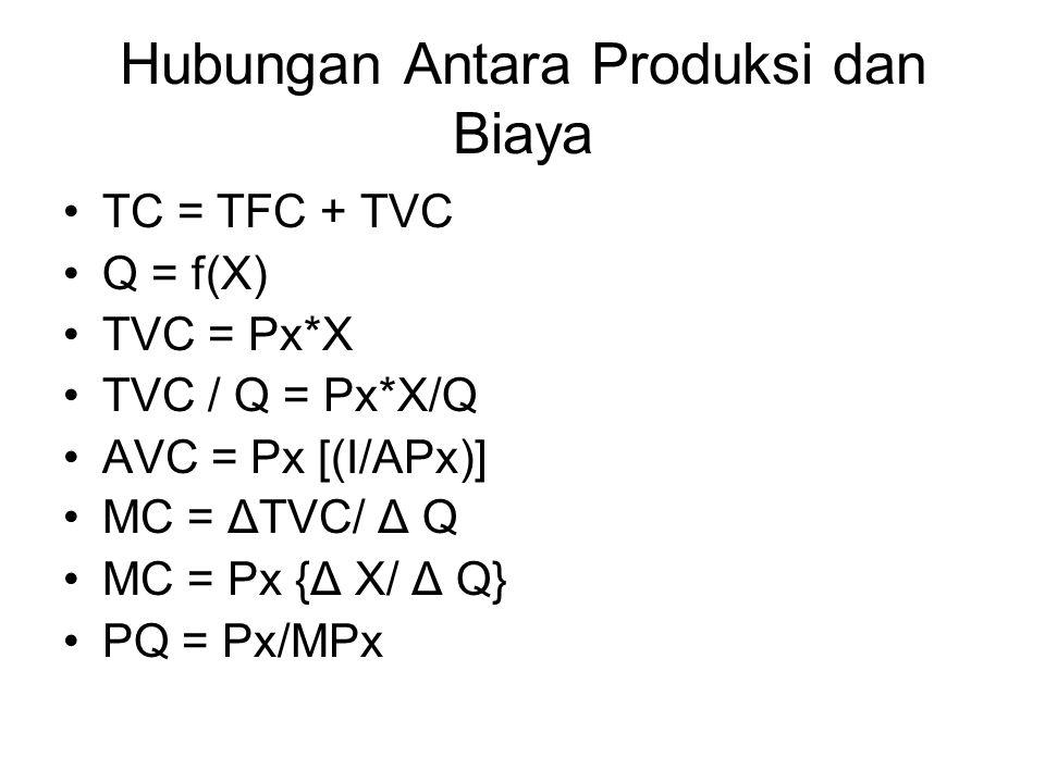 Hubungan Antara Produksi dan Biaya
