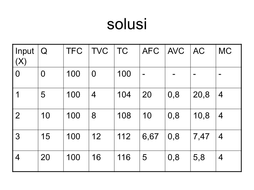 solusi Input(X) Q TFC TVC TC AFC AVC AC MC 100 - 1 5 4 104 20 0,8 20,8