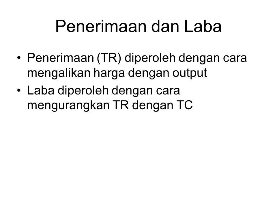 Penerimaan dan Laba Penerimaan (TR) diperoleh dengan cara mengalikan harga dengan output.
