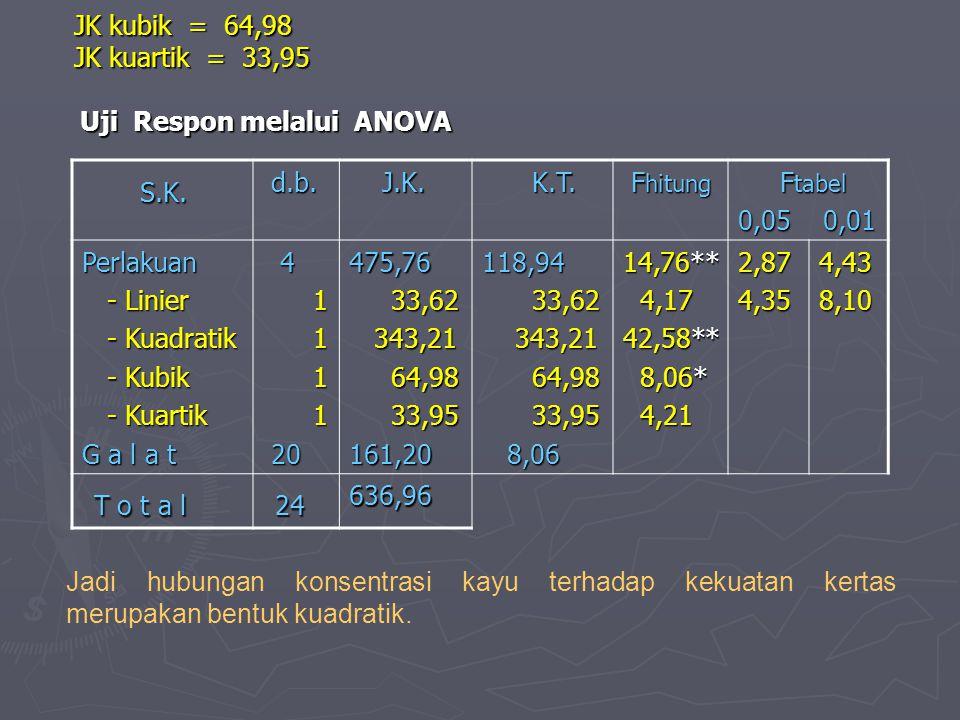 JK kubik = 64,98 JK kuartik = 33,95 Uji Respon melalui ANOVA