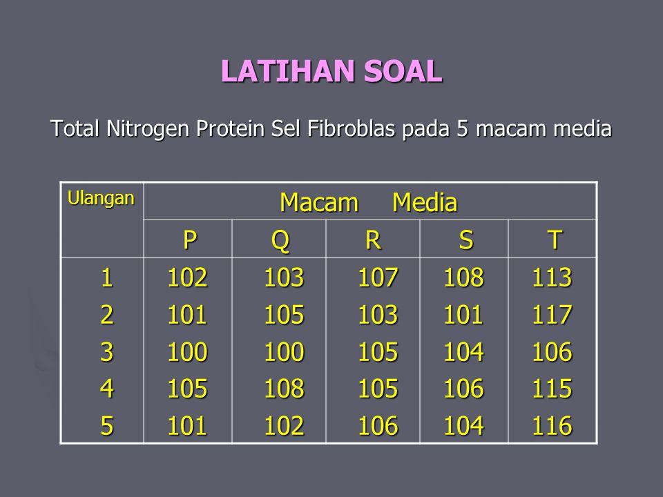 LATIHAN SOAL Total Nitrogen Protein Sel Fibroblas pada 5 macam media
