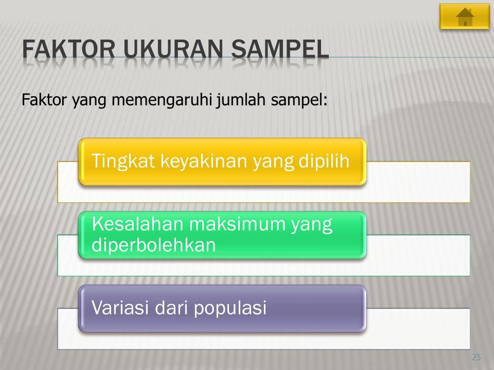 Faktor ukuran sampel Faktor yang memengaruhi jumlah sampel:
