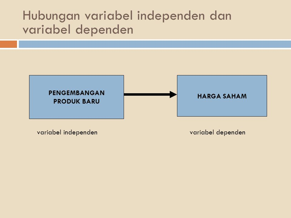 Hubungan variabel independen dan variabel dependen