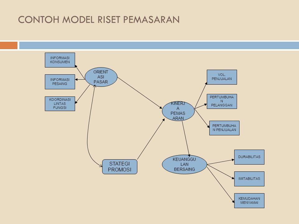 CONTOH MODEL RISET PEMASARAN