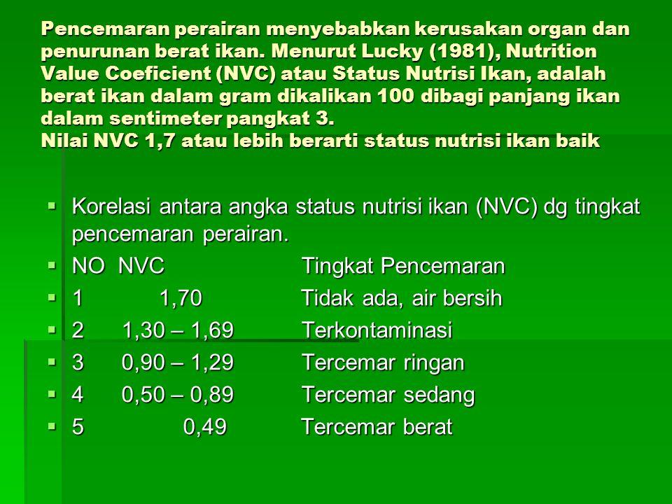 NO NVC Tingkat Pencemaran 1 1,70 Tidak ada, air bersih
