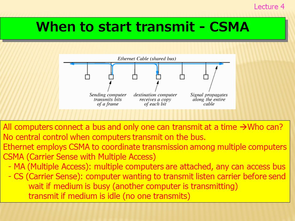 When to start transmit - CSMA