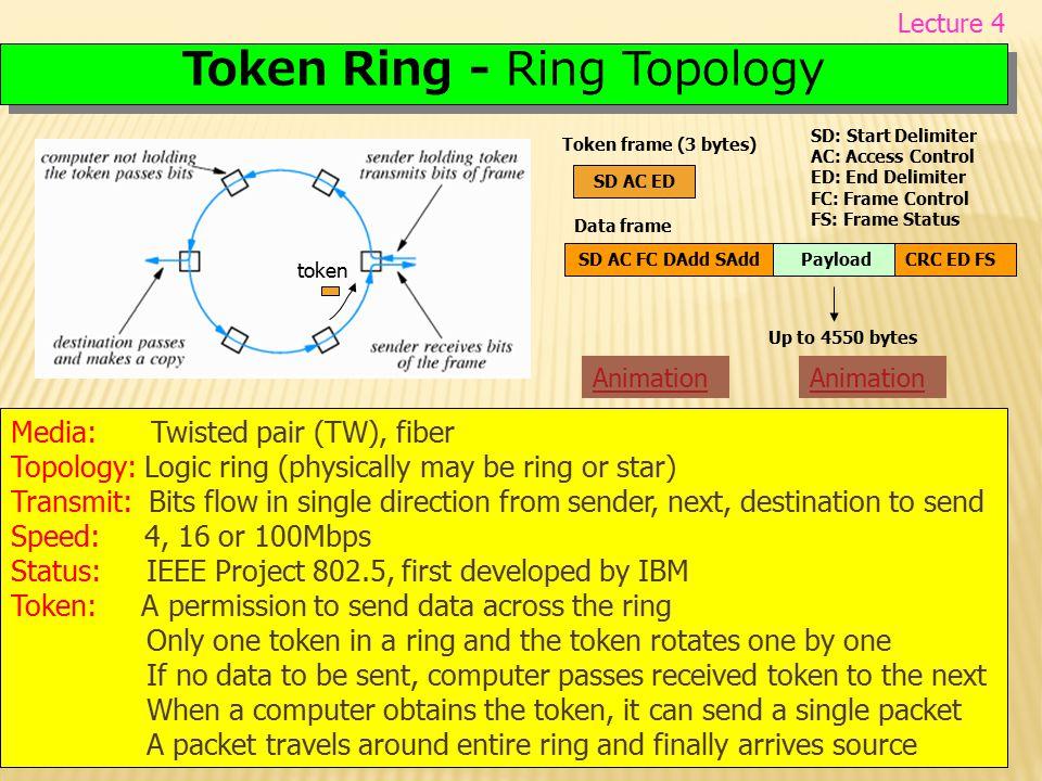 Token Ring - Ring Topology