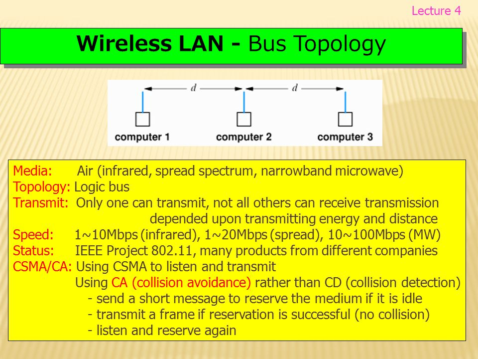 Wireless LAN - Bus Topology