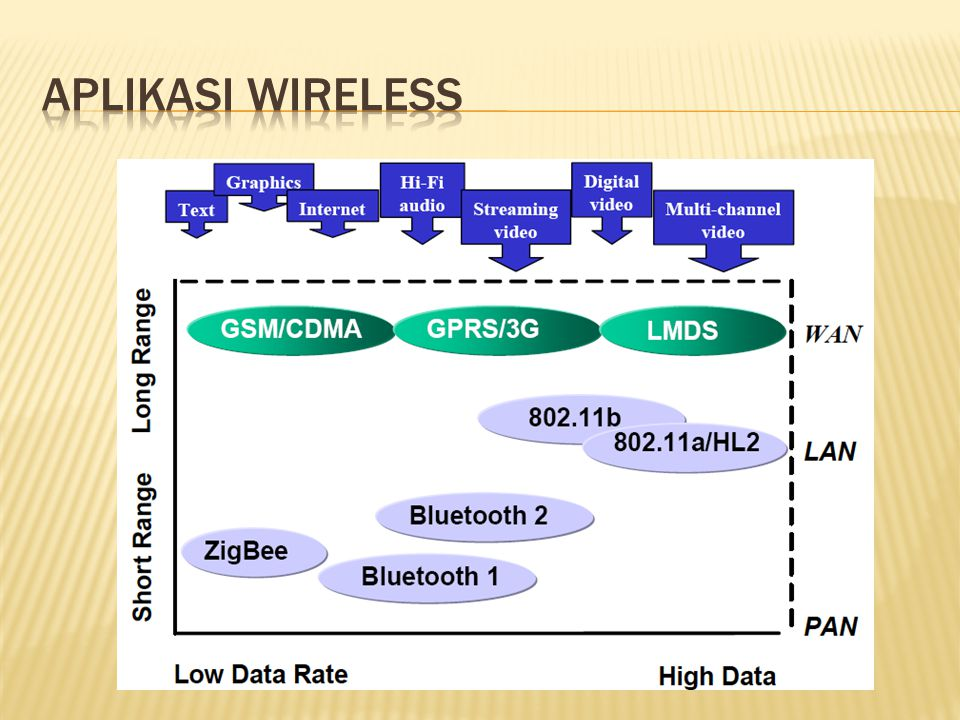 Lecture 4 APLIKASI WIRELESS