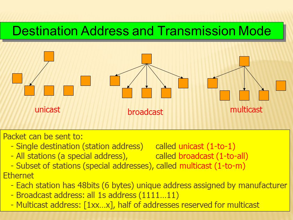Destination Address and Transmission Mode